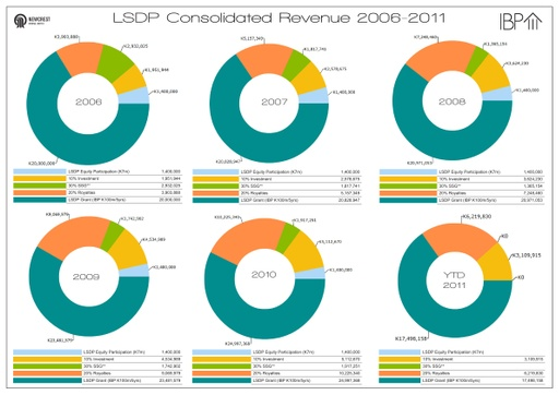 LSDP Cons Revenue