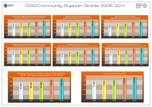 VDS Comm Support Grants